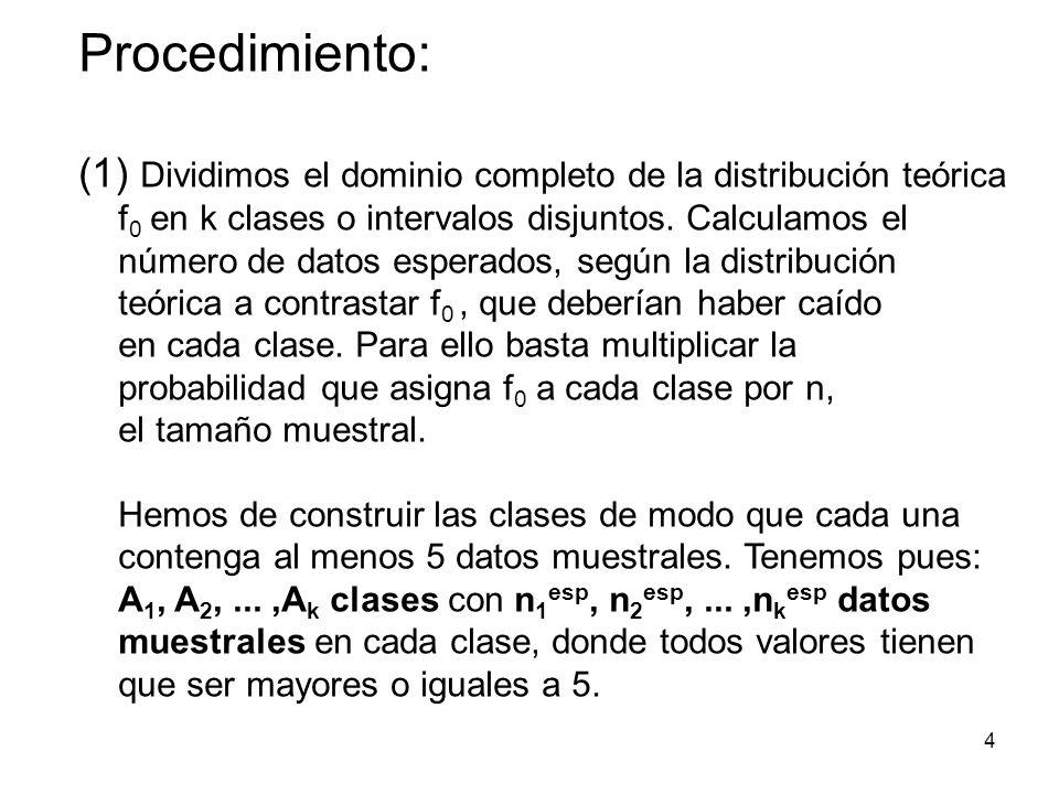 Procedimiento: (1) Dividimos el dominio completo de la distribución teórica f 0 en k clases o intervalos disjuntos.