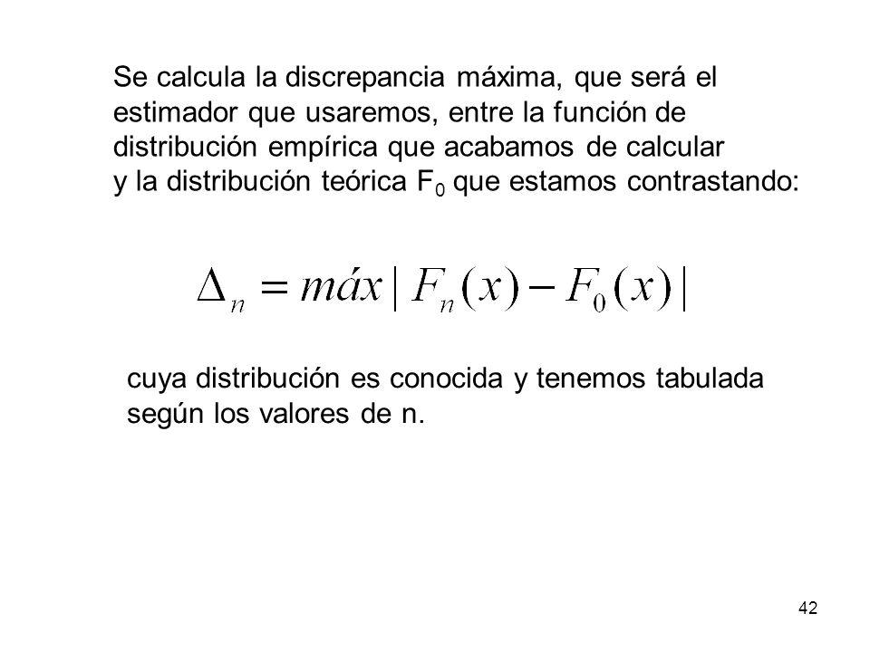 Se calcula la discrepancia máxima, que será el estimador que usaremos, entre la función de distribución empírica que acabamos de calcular y la distribución teórica F 0 que estamos contrastando: cuya distribución es conocida y tenemos tabulada según los valores de n.