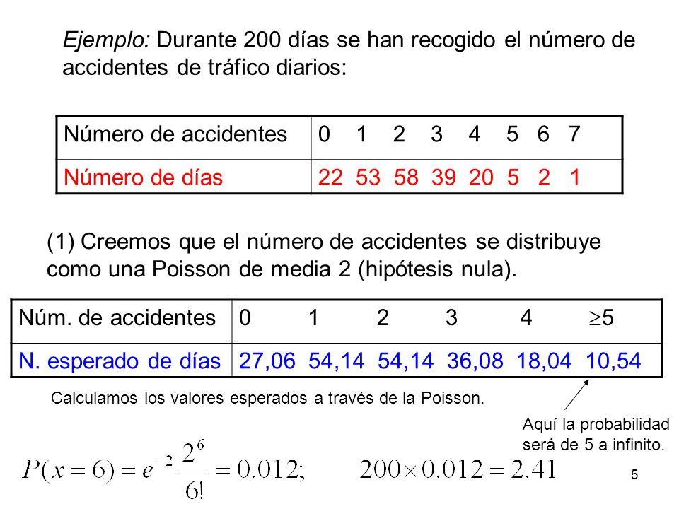 Ejemplo: Durante 200 días se han recogido el número de accidentes de tráfico diarios: Número de accidentes0 1 2 3 4 5 6 7 Número de días22 53 58 39 20 5 2 1 (1) Creemos que el número de accidentes se distribuye como una Poisson de media 2 (hipótesis nula).