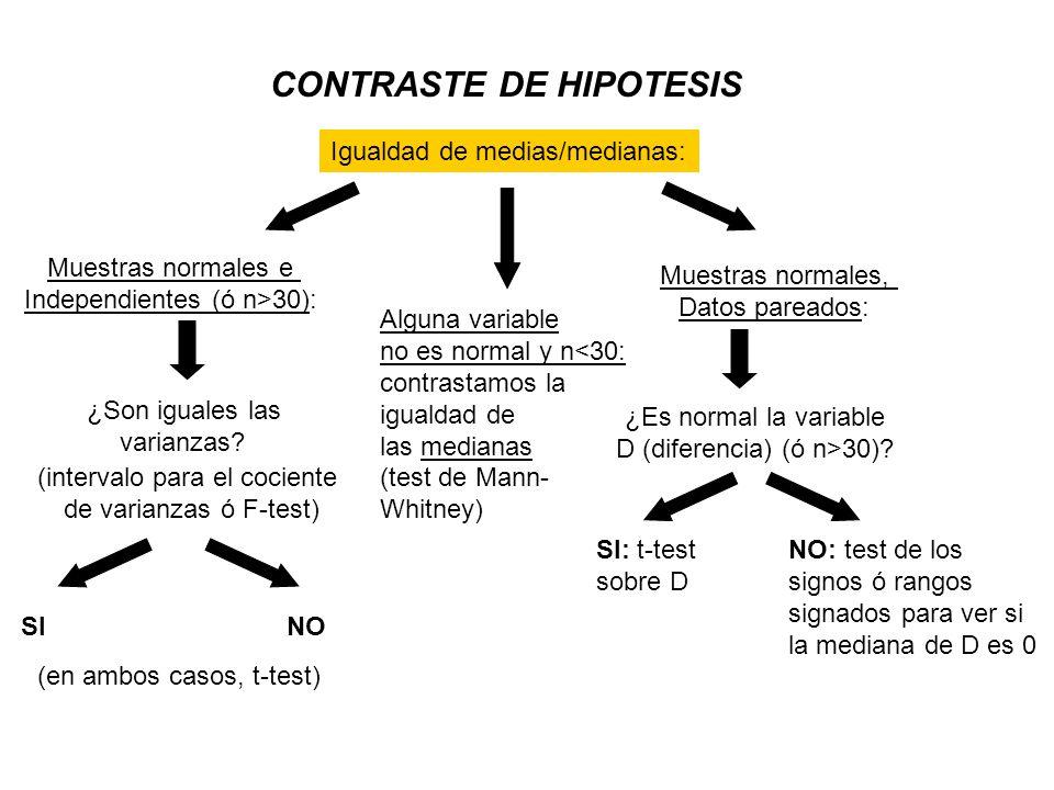 Igualdad de medias/medianas: Muestras normales e Independientes (ó n>30): ¿Son iguales las varianzas.