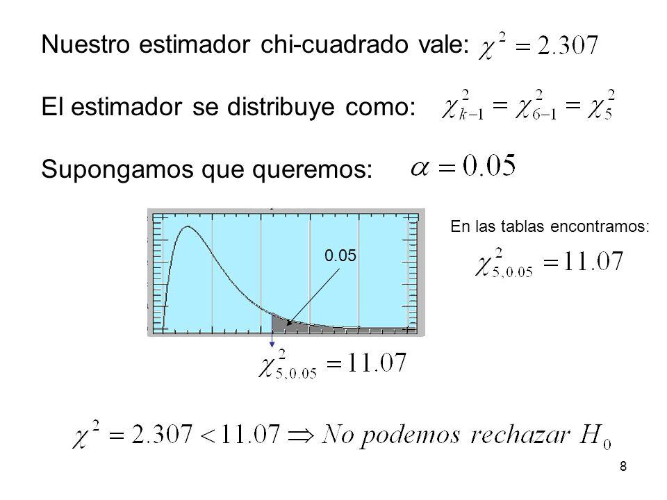 Nuestro estimador chi-cuadrado vale: El estimador se distribuye como: Supongamos que queremos: 0.05 En las tablas encontramos: 8