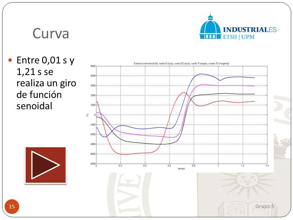 Hemos simulado un giro de volante rápido para evitar un obstáculo Curva Grupo 5 15 Entre 0,01 s y 1,21 s se realiza un giro de función senoidal