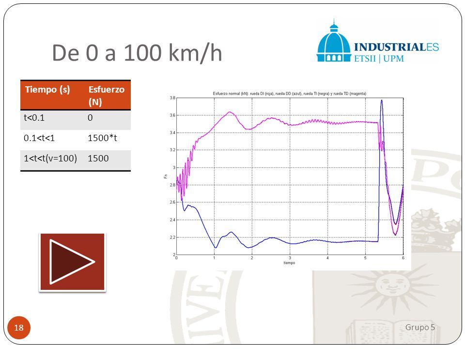 Los datos del A8 quattro indican que acelera de 0 a 100 en 5,3 s. En esta simulación hemos realizado la comprobación. De 0 a 100 km/h Grupo 5 18 Tiemp