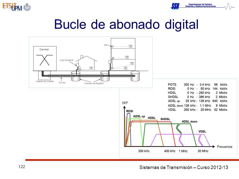Sistemas de Transmisión – Curso 2012-13 122 Bucle de abonado digital