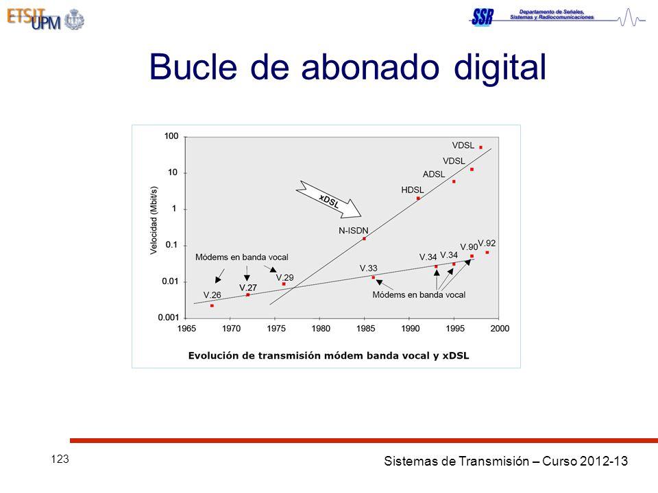 Sistemas de Transmisión – Curso 2012-13 123 Bucle de abonado digital