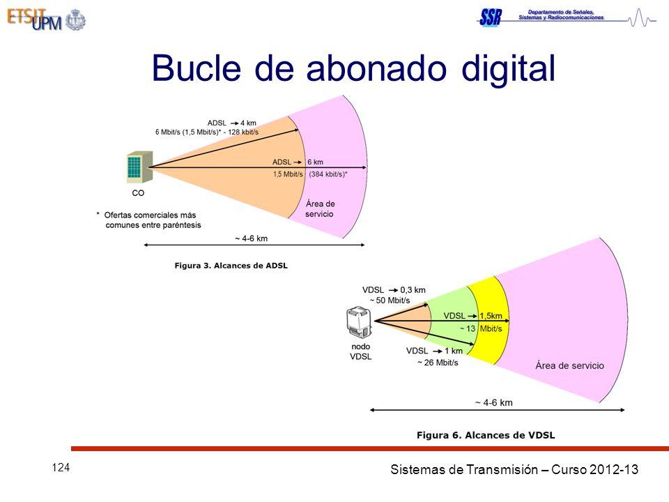 Sistemas de Transmisión – Curso 2012-13 124 Bucle de abonado digital