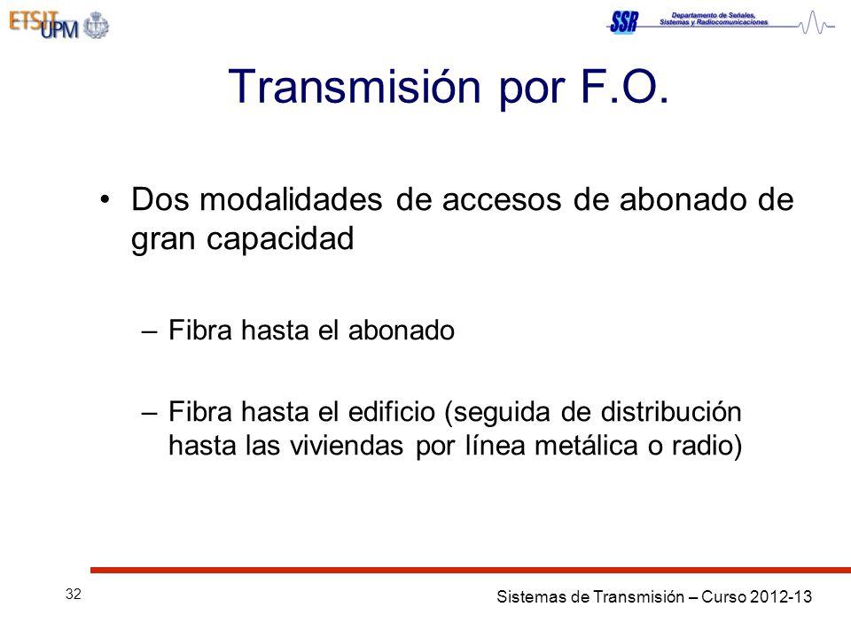 Sistemas de Transmisión – Curso 2012-13 32 Transmisión por F.O. Dos modalidades de accesos de abonado de gran capacidad –Fibra hasta el abonado –Fibra