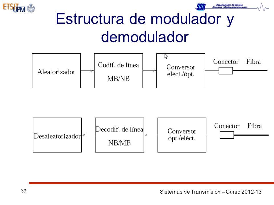 Sistemas de Transmisión – Curso 2012-13 33 Estructura de modulador y demodulador