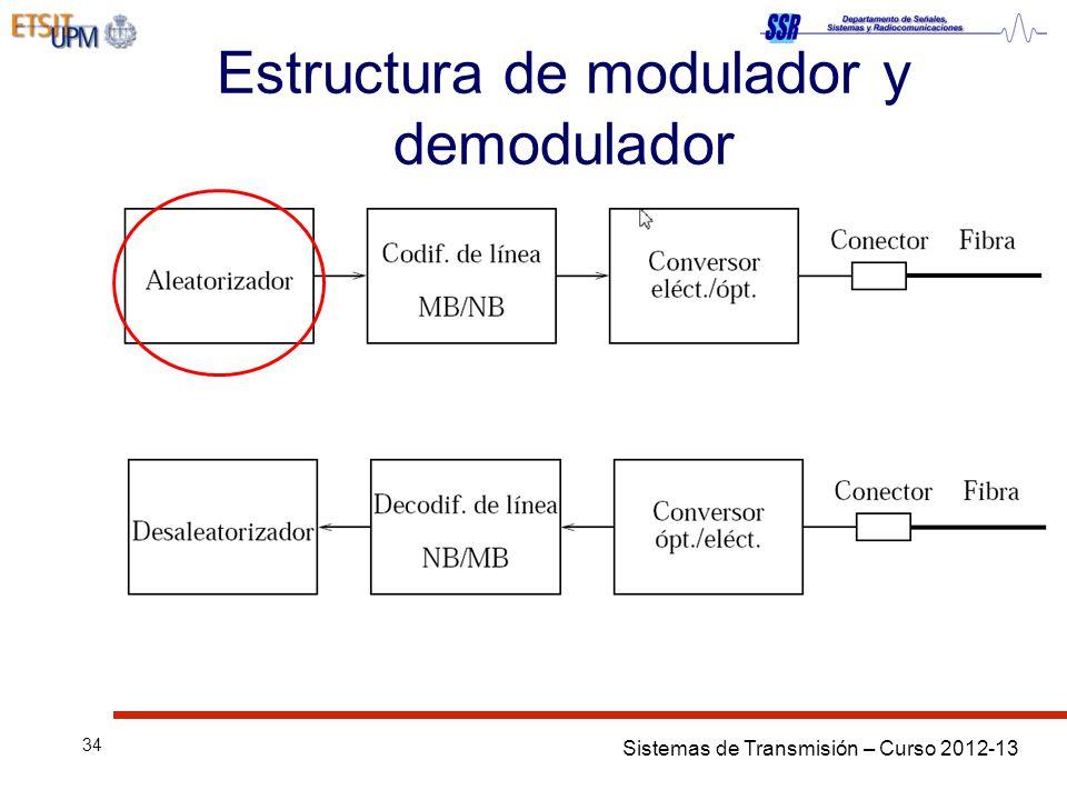 Sistemas de Transmisión – Curso 2012-13 34 Estructura de modulador y demodulador