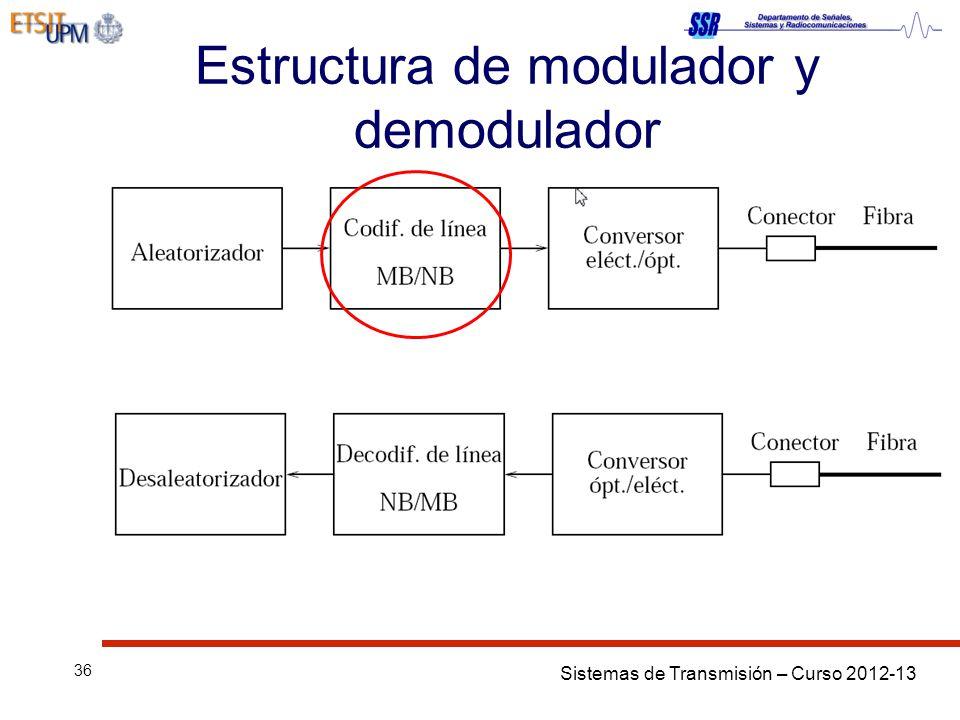 Sistemas de Transmisión – Curso 2012-13 36 Estructura de modulador y demodulador
