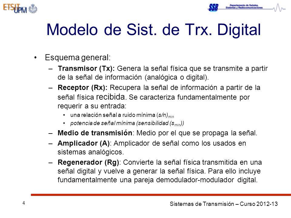 Sistemas de Transmisión – Curso 2012-13 4 Modelo de Sist. de Trx. Digital Esquema general: –Transmisor (Tx): Genera la señal física que se transmite a