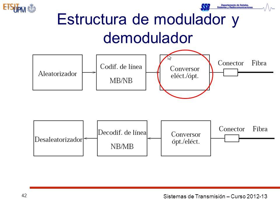 Sistemas de Transmisión – Curso 2012-13 42 Estructura de modulador y demodulador