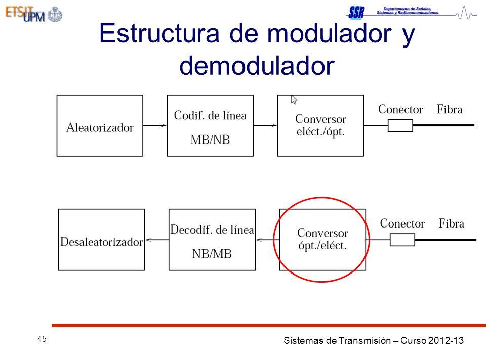 Sistemas de Transmisión – Curso 2012-13 45 Estructura de modulador y demodulador