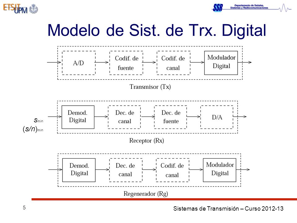 Sistemas de Transmisión – Curso 2012-13 5 Modelo de Sist. de Trx. Digital s min (s/n) min