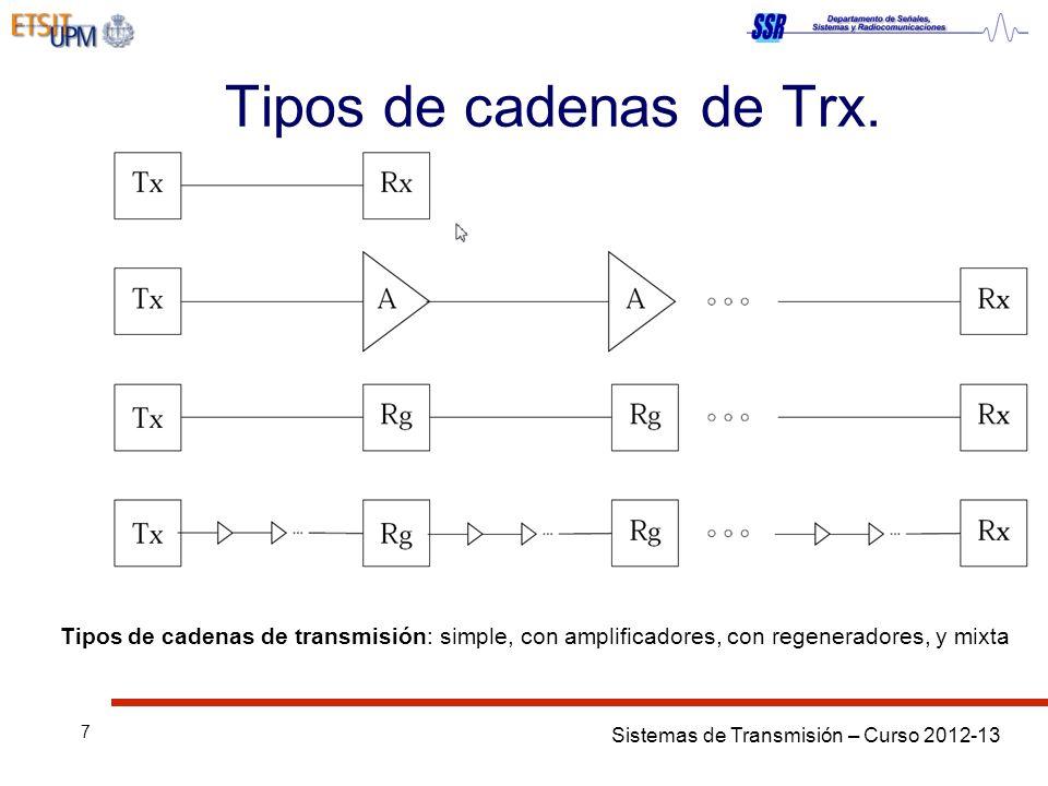 Sistemas de Transmisión – Curso 2012-13 7 Tipos de cadenas de Trx. Tipos de cadenas de transmisión: simple, con amplificadores, con regeneradores, y m