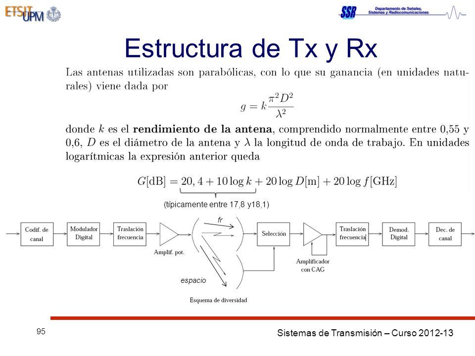 Sistemas de Transmisión – Curso 2012-13 95 Estructura de Tx y Rx (típicamente entre 17,8 y18,1) fr espacio