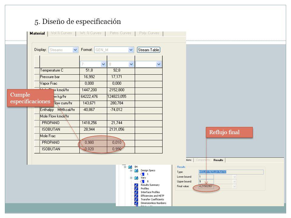 Cumple especificaciones 5. Diseño de especificación Reflujo final