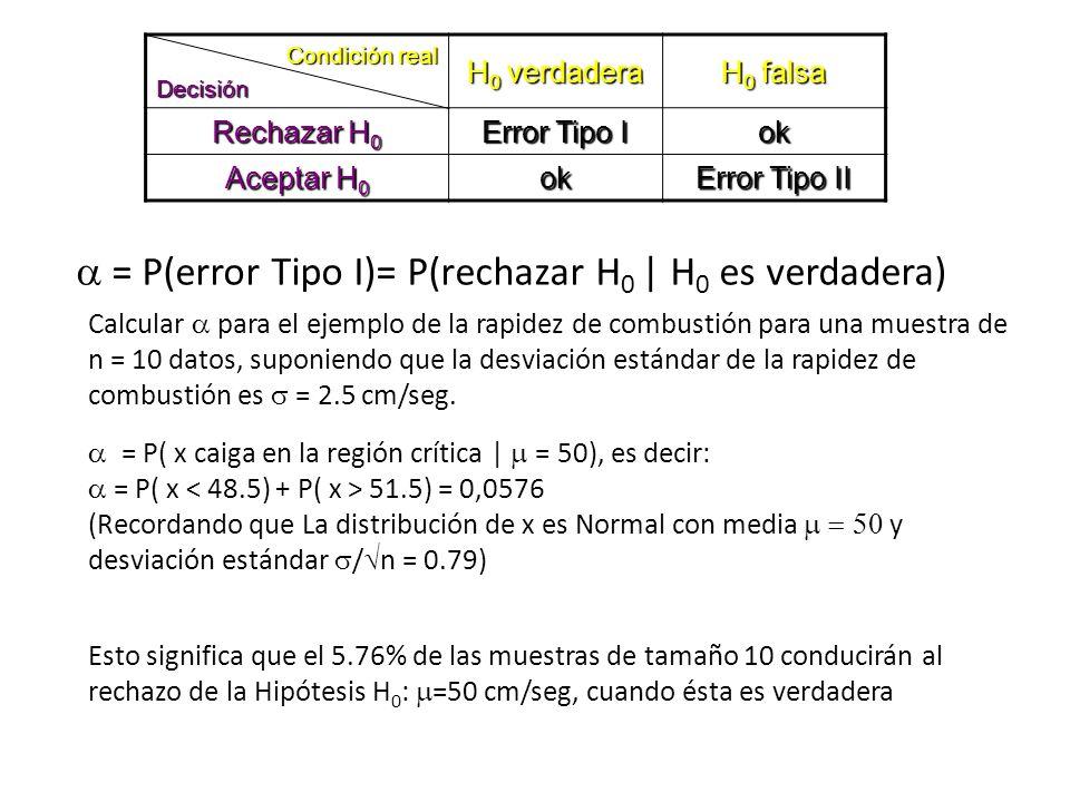 Condición real Decisión H 0 verdadera H 0 falsa Rechazar H 0 Error Tipo I ok Aceptar H 0 ok Error Tipo II = P(error Tipo I)= P(rechazar H 0 | H 0 es v