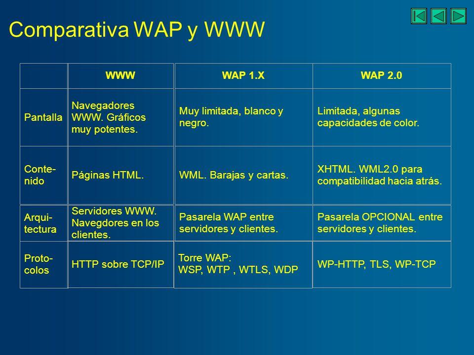 Comparativa WAP y WWW Pantalla Conte- nido Arqui- tectura WAP 1.XWAP 2.0 Muy limitada, blanco y negro.