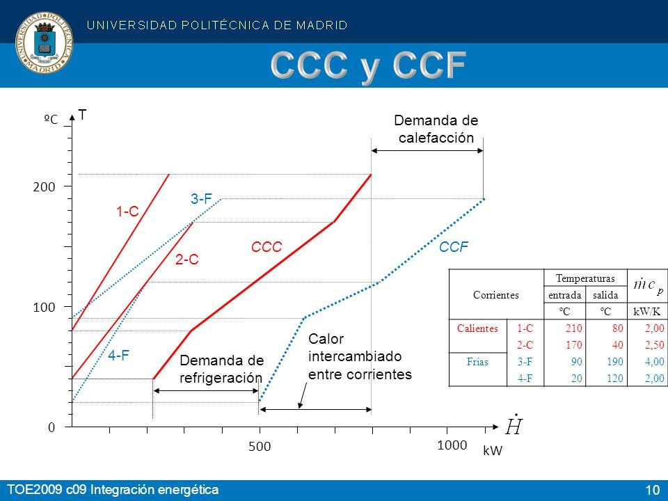 10 TOE2009 c09 Integración energética 200 100 0 1-C 2-C 3-F 4-F CCCCCF Demanda de refrigeración Demanda de calefacción T Calor intercambiado entre corrientes ºC 500 kW Temperaturas Corrientes entradasalida ºC kW/K Calientes 1-C210802,00 2-C170402,50 Frías 3-F901904,00 4-F201202,00 1000