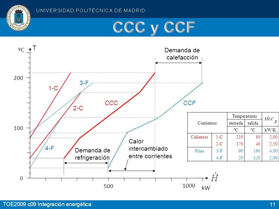 11 TOE2009 c09 Integración energética 200 100 0 1-C 2-C 3-F 4-F CCC CCF Demanda de refrigeración Demanda de calefacción T Calor intercambiado entre corrientes ºC 500 kW Temperaturas Corrientes entradasalida ºC kW/K Calientes 1-C210802,00 2-C170402,50 Frías 3-F901904,00 4-F201202,00 1000