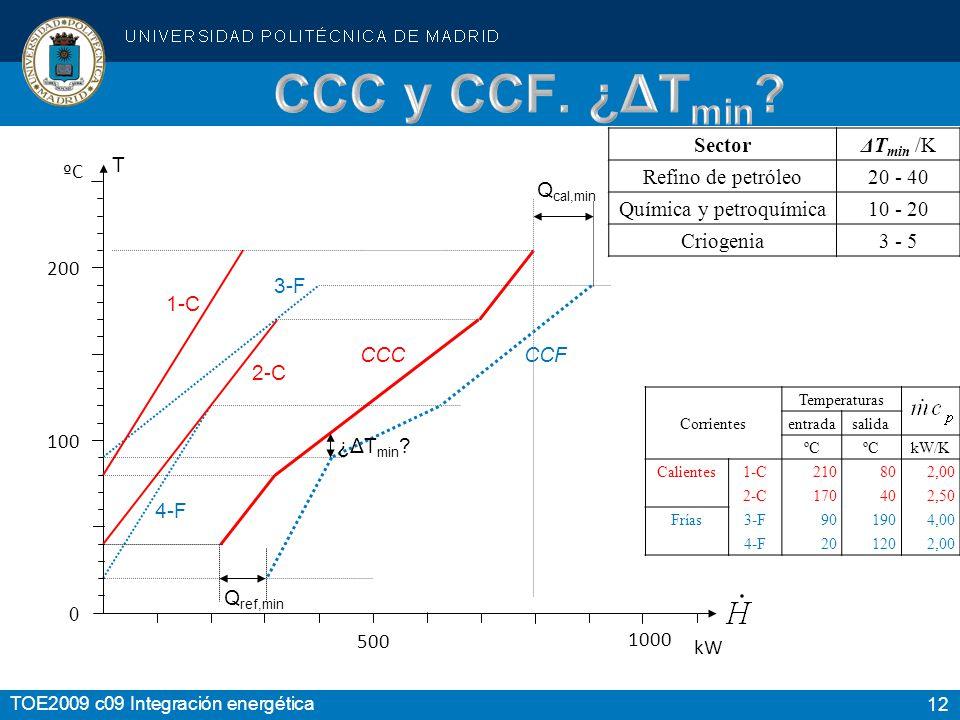 12 TOE2009 c09 Integración energética 200 100 0 1-C 2-C 3-F 4-F CCC CCF Q ref,min Q cal,min T ºC 500 kW Temperaturas Corrientes entradasalida ºC kW/K Calientes 1-C210802,00 2-C170402,50 Frías 3-F901904,00 4-F201202,00 ¿ΔT min .