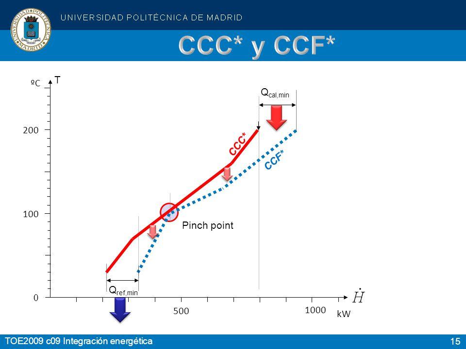 15 TOE2009 c09 Integración energética 200 100 0 CCF* Q ref,min Q cal,min T ºC 500 kW Pinch point CCC* 1000
