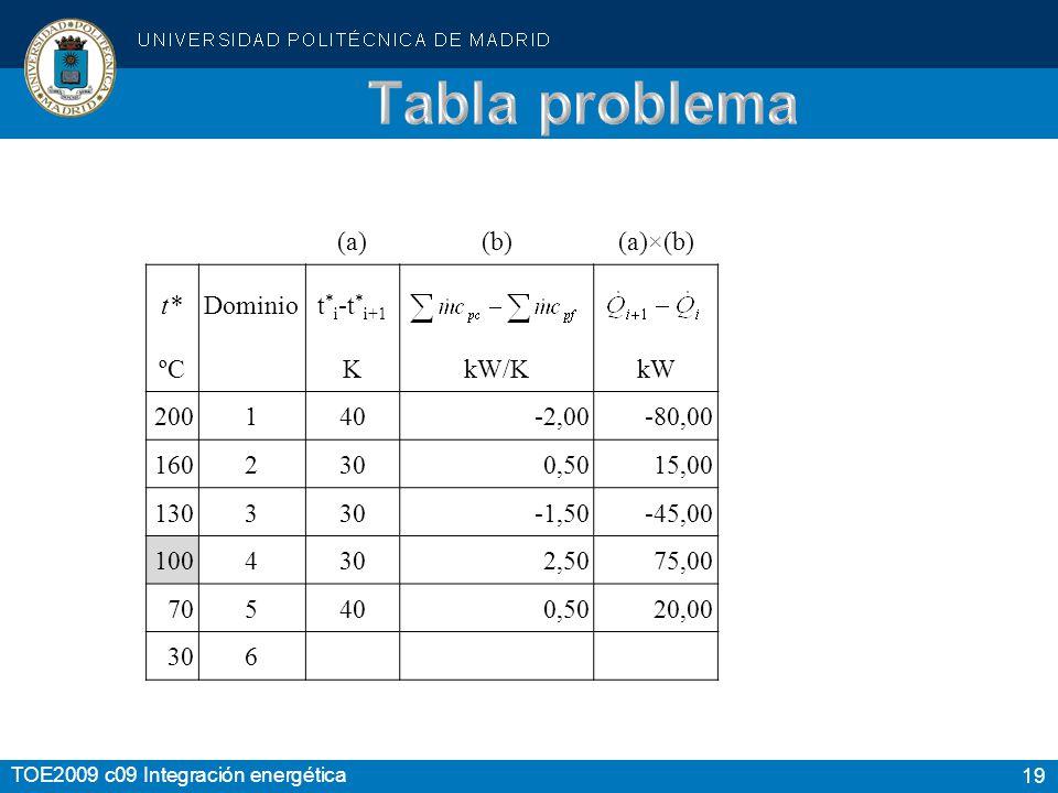 19 TOE2009 c09 Integración energética (a)(b)(a)×(b) t*Dominiot * i -t * i+1 ºCKkW/KkW 200140-2,00-80,00 1602300,5015,00 130330-1,50-45,00 1004302,5075,00 705400,5020,00 306