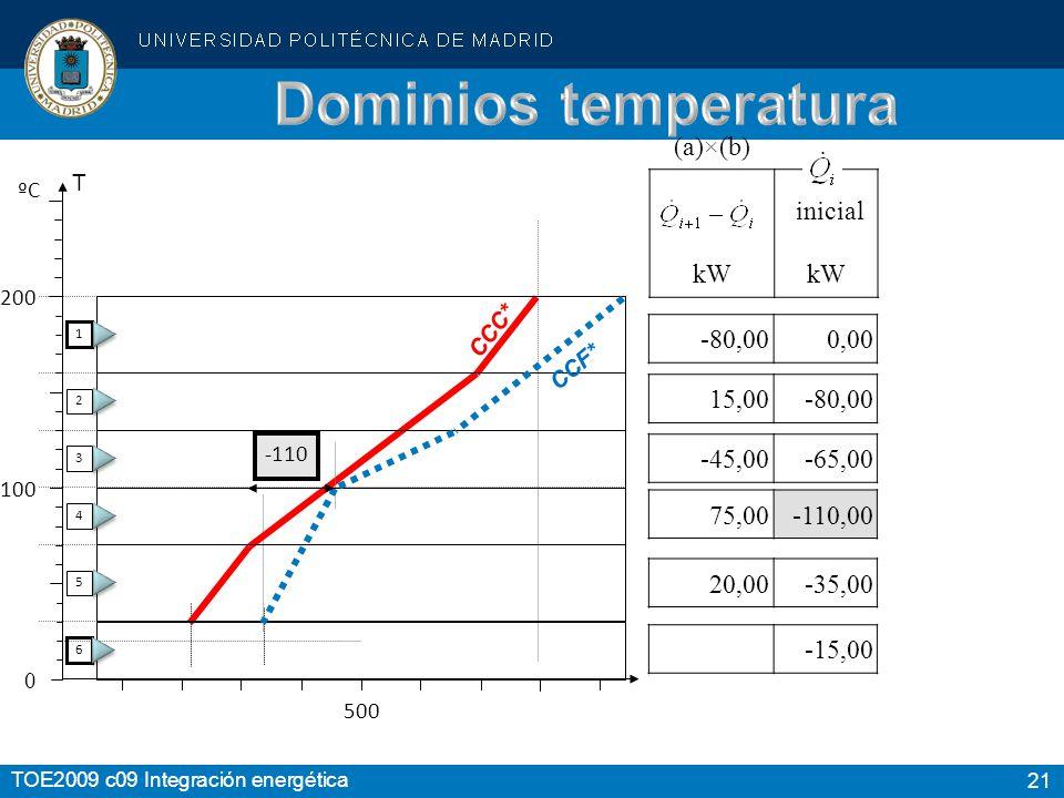 21 TOE2009 c09 Integración energética 200 100 0 T ºC 500 CCC* 1 2 3 4 5 6 CCF* (a)×(b) inicial kW -80,000,00 -15,00 15,00-80,00 -45,00-65,00 75,00-110,00 20,00-35,00 -110