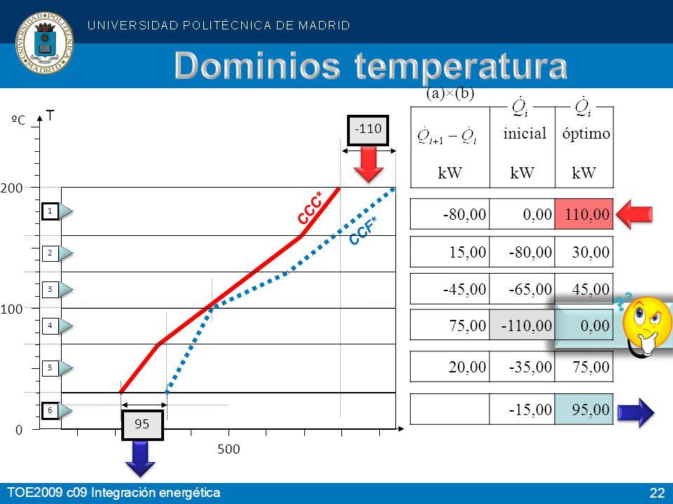 22 TOE2009 c09 Integración energética 200 100 0 CCF* T ºC 500 CCC* 1 2 3 4 5 6 -110 (a)×(b) inicial óptimo kW -80,000,00110,00 -15,0095,00 15,00-80,0030,00 -45,00-65,0045,00 75,00-110,000,00 20,00-35,0075,00 95