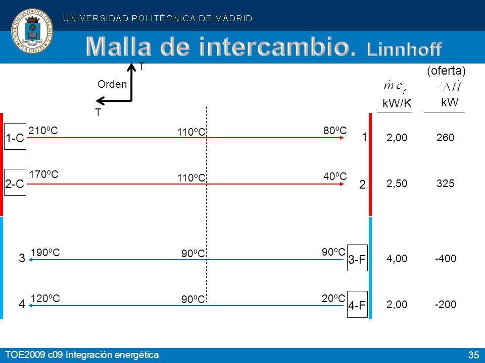 35 TOE2009 c09 Integración energética 1-C 2-C 3-F 4-F kW kW/K 1 4 3 2,00 2,50 4,00 2,00 260 325 -400 -200 80ºC 40ºC 90ºC 20ºC 210ºC 170ºC 190ºC 120ºC 110ºC 90ºC T T Orden ºC (oferta) 100 200 0 2