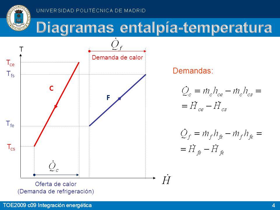 4 TOE2009 c09 Integración energética Demandas: F C T ce T fs T fe T cs T Oferta de calor (Demanda de refrigeración) Demanda de calor