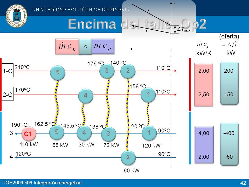 42 TOE2009 c09 Integración energética 1-C 2-C kW kW/K 4 3 2,00 2,50 4,00 2,00 200 150 -400 -60-60 210ºC 170ºC 120ºC 110ºC 90ºC (oferta) ΔT min f c T < < 120 kW 120 ºC 158 ºC 190 ºC 68 kW 162,5 ºC 72 kW 138 ºC 176 ºC 30 kW 145,5 ºC 60 kW 140 ºC 110 kW