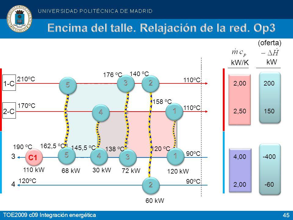 45 TOE2009 c09 Integración energética 1-C 2-C kW kW/K 4 3 2,00 2,50 4,00 2,00 200 150 -400 -60-60 210ºC 170ºC 120ºC 110ºC 90ºC (oferta) 120 kW 120 ºC 158 ºC 190 ºC 68 kW 162,5 ºC 72 kW 138 ºC 176 ºC 30 kW 145,5 ºC 60 kW 140 ºC 110 kW