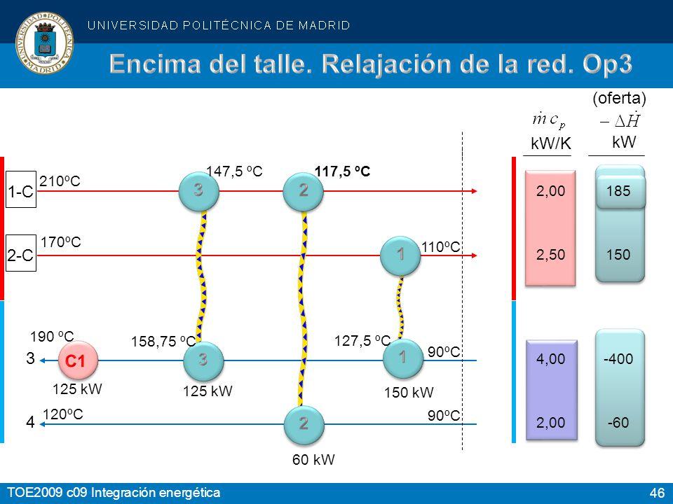46 TOE2009 c09 Integración energética 1-C 2-C kW kW/K 4 3 2,00 2,50 4,00 2,00 185 150 -400 -60-60 210ºC 170ºC 120ºC 110ºC 90ºC (oferta) 150 kW 127,5 ºC 190 ºC 125 kW 158,75 ºC 147,5 ºC 60 kW 117,5 ºC 125 kW 158,75 ºC
