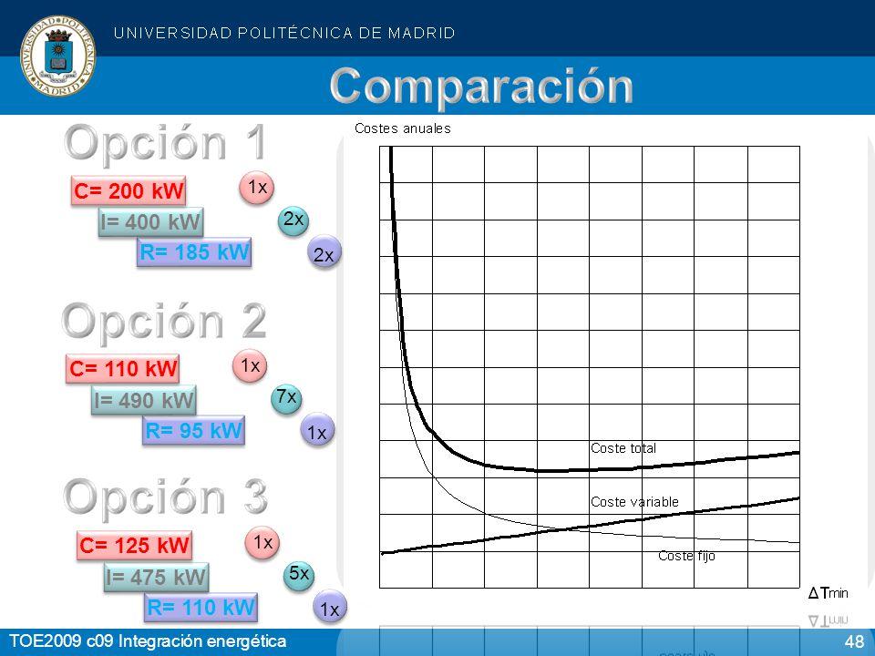 48 TOE2009 c09 Integración energética R= 185 kW I= 400 kW C= 200 kW 1x 2x R= 95 kW I= 490 kW C= 110 kW 1x 7x 1x1x R= 110 kW I= 475 kW C= 125 kW 1x 5x 1x