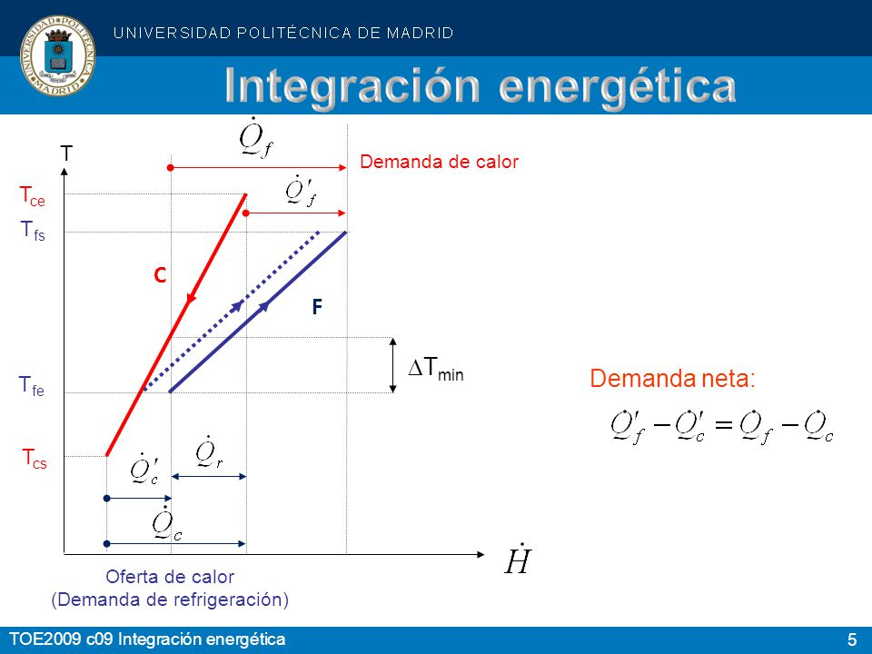 6 TOE2009 c09 Integración energética Pendiente : F C F C F C T T T