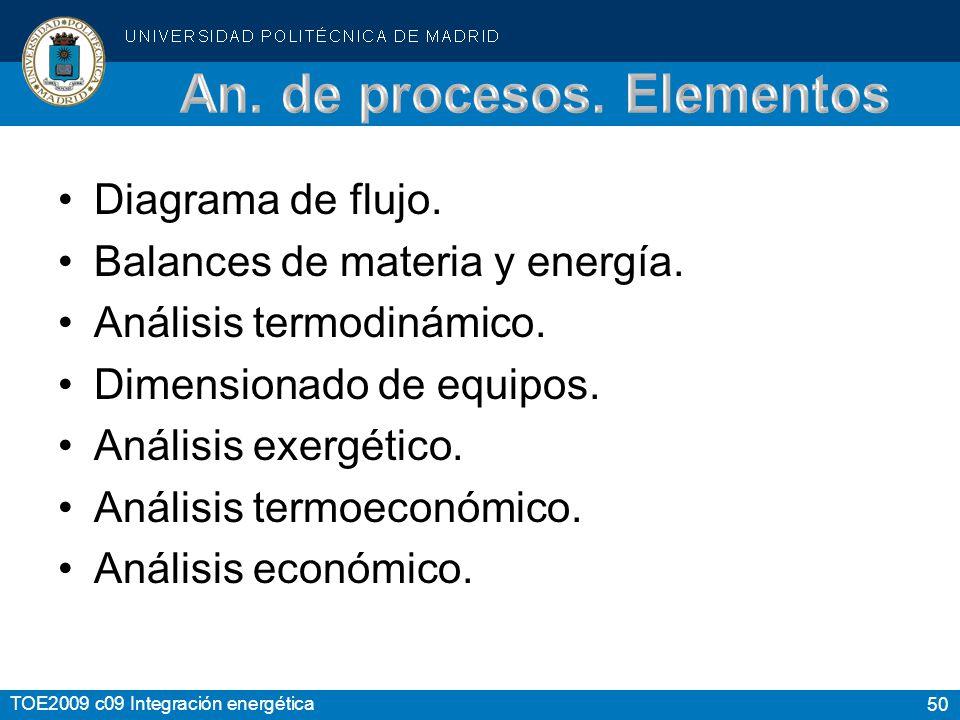 50 TOE2009 c09 Integración energética Diagrama de flujo.