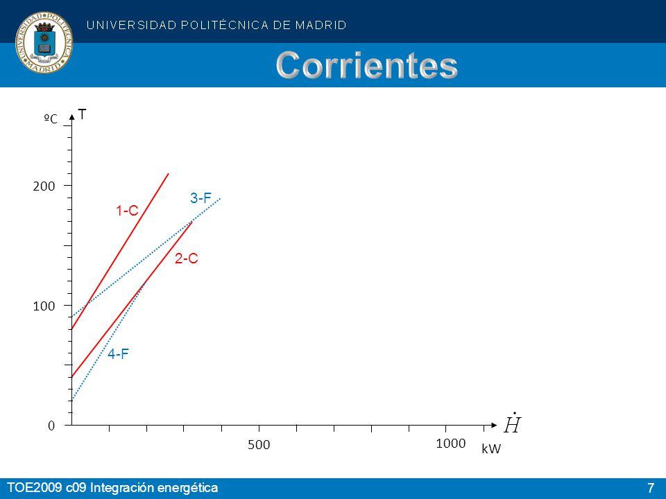 7 TOE2009 c09 Integración energética 1-C 2-C 3-F 4-F Temperaturas Corrientes entradasalida ºC kW/K Calientes 1-C210802,00 2-C170402,50 Frías 3-F901904,00 4-F201202,00 0 500 kW 1000 T 200 100 ºC