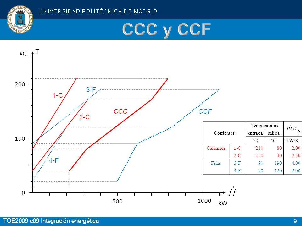 9 TOE2009 c09 Integración energética 200 100 0 1-C 2-C 3-F 4-F CCC CCF T ºC 500 kW Temperaturas Corrientes entradasalida ºC kW/K Calientes 1-C210802,00 2-C170402,50 Frías 3-F901904,00 4-F201202,00 1000