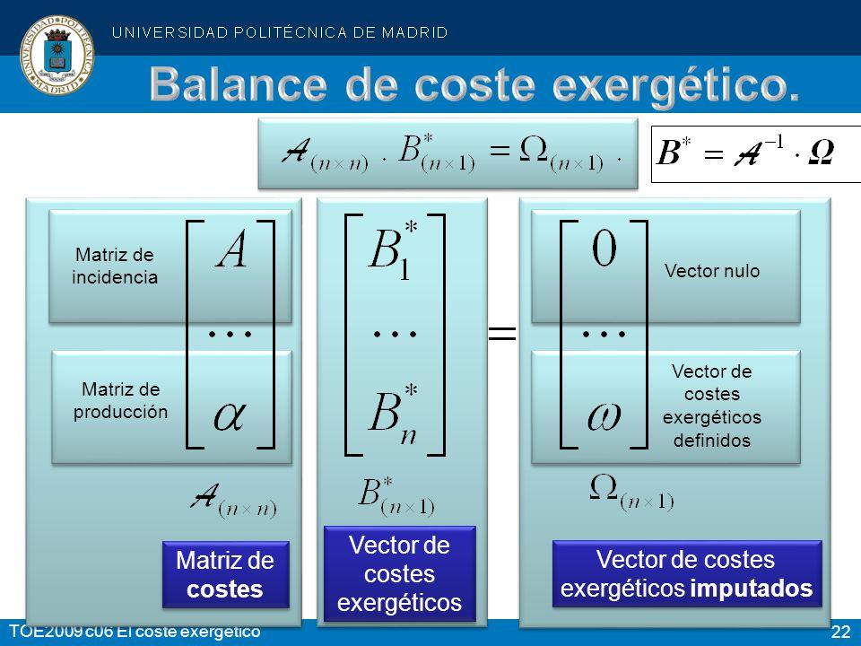 22 TOE2009 c06 El coste exergético Vector nulo Vector de costes exergéticos imputados Vector de costes exergéticos definidos Matriz de incidencia Matr
