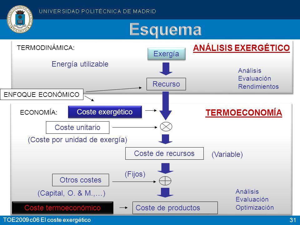 31 TOE2009 c06 El coste exergético TERMODINÁMICA: Energía utilizable Análisis Evaluación Rendimientos ANÁLISIS EXERGÉTICO Análisis Evaluación Optimiza