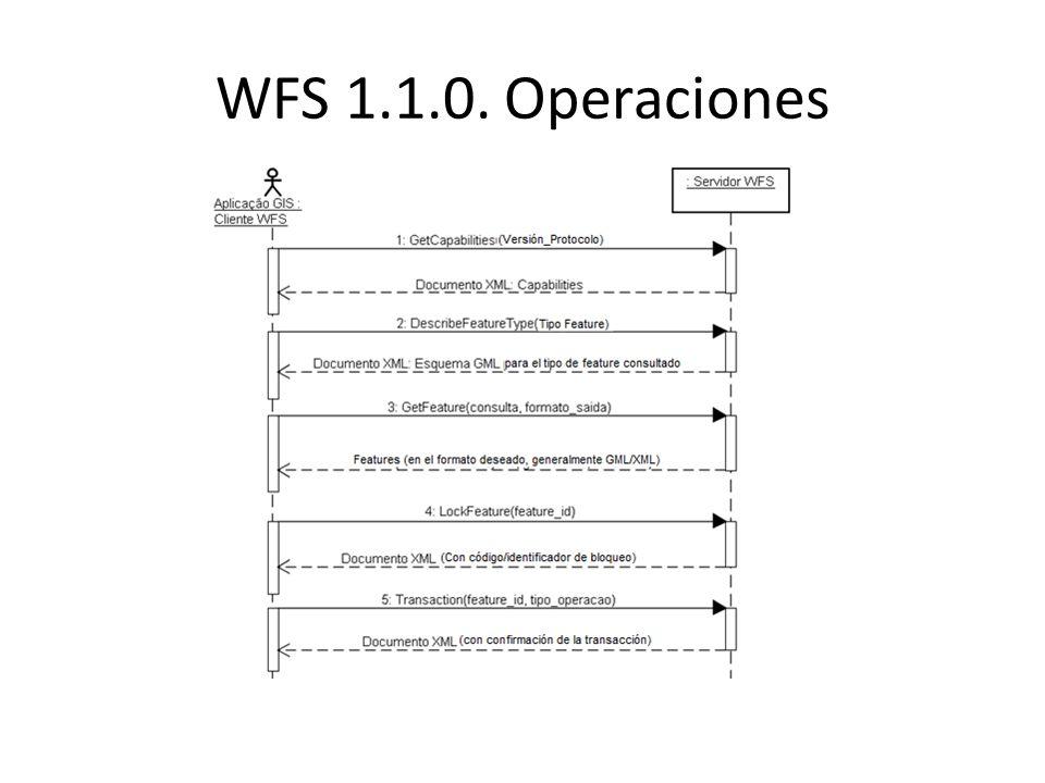 WFS 1.1.0.