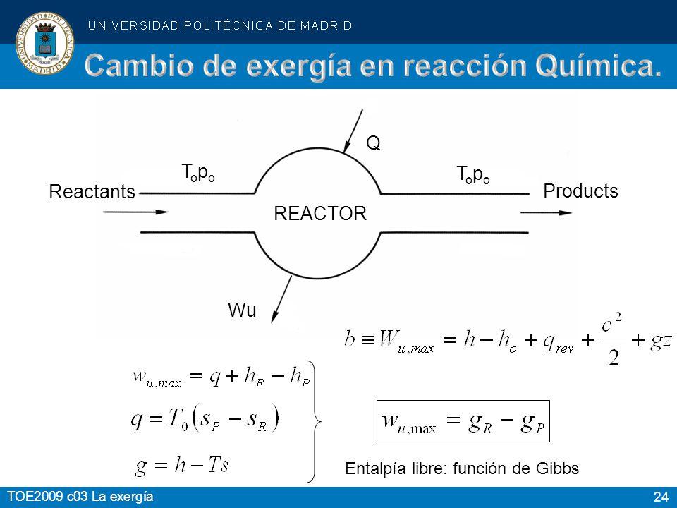 24 TOE2009 c03 La exergía Entalpía libre: función de Gibbs Reactants Products REACTOR Q Wu TopoTopo TopoTopo