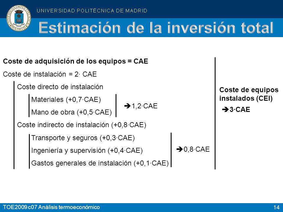 14 TOE2009 c07 Análisis termoeconómico Coste de adquisición de los equipos = CAE Coste de instalación = 2· CAE Coste directo de instalación Materiales