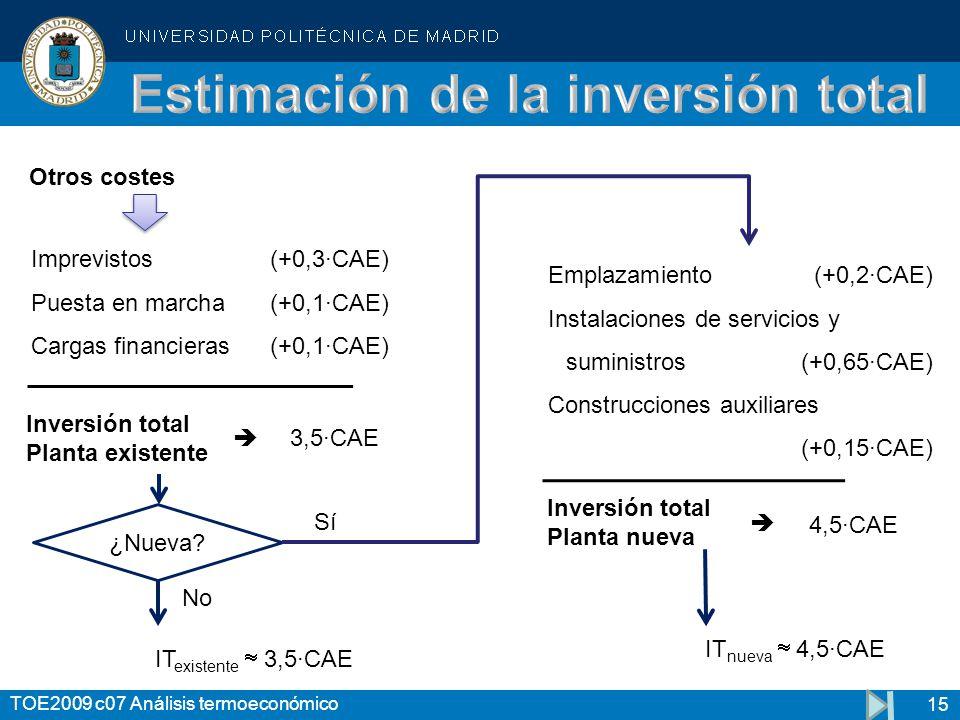 15 TOE2009 c07 Análisis termoeconómico Imprevistos(+0,3·CAE) Puesta en marcha(+0,1·CAE) Cargas financieras(+0,1·CAE) 3,5·CAE Otros costes Emplazamient