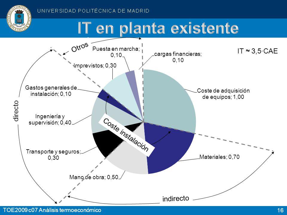 16 TOE2009 c07 Análisis termoeconómico indirecto directo Otros IT 3,5·CAE Coste instalación
