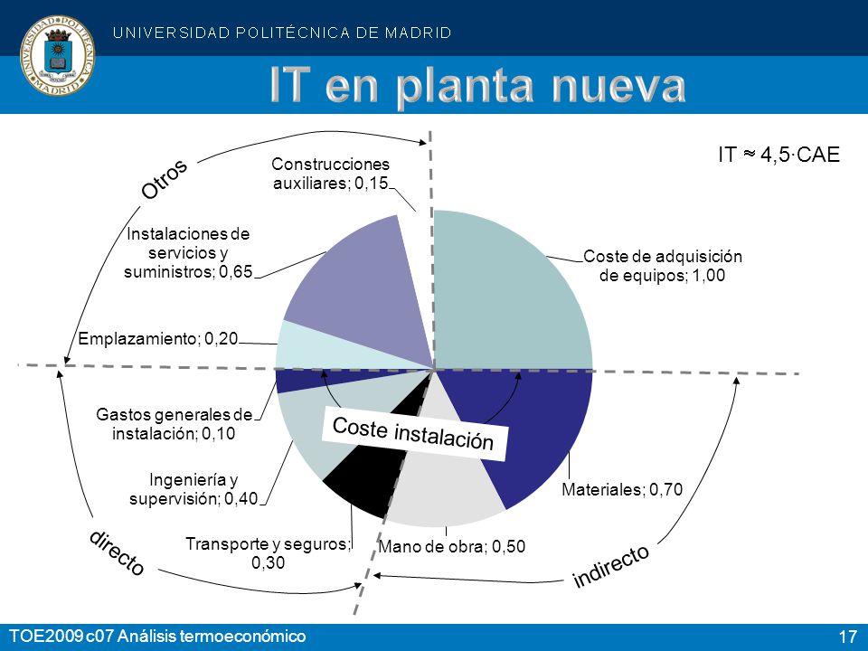 17 TOE2009 c07 Análisis termoeconómico indirecto directo Otros IT 4,5·CAE Coste instalación