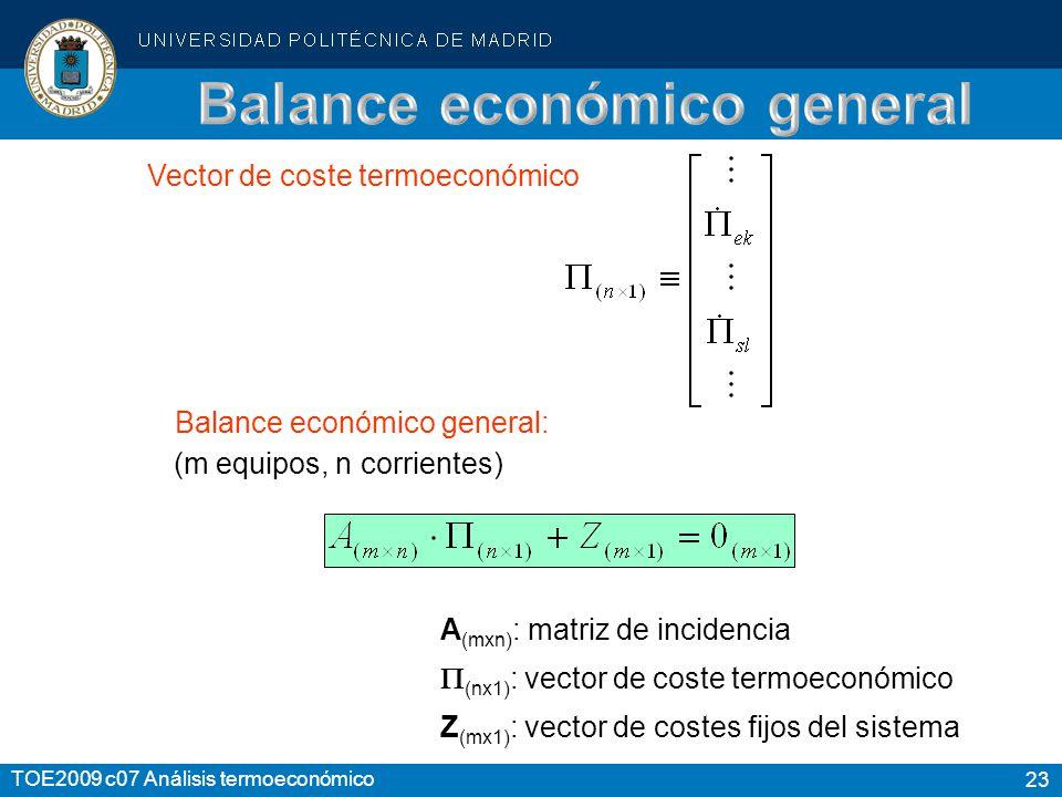 23 TOE2009 c07 Análisis termoeconómico Balance económico general: (m equipos, n corrientes) Vector de coste termoeconómico Z (mx1) : vector de costes