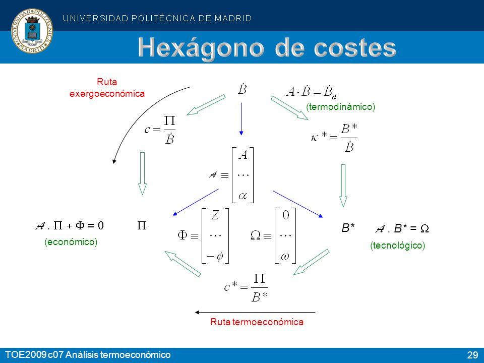 29 TOE2009 c07 Análisis termoeconómico Ruta termoeconómica A. A. B* = (económico) (termodinámico) Ruta exergoeconómica (tecnológico) A B*B*